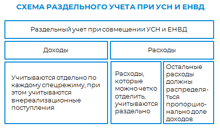 ЕНВД - 0.png